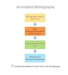 A Selected Annotated Bibliography of Water and Water